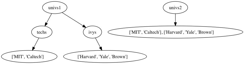 図5.2: univs1はtechsリストとivysリストを参照しているので、techsリストを修正するとその影響を受ける。univs2は他のリストを参照していないので、影響を受けない。