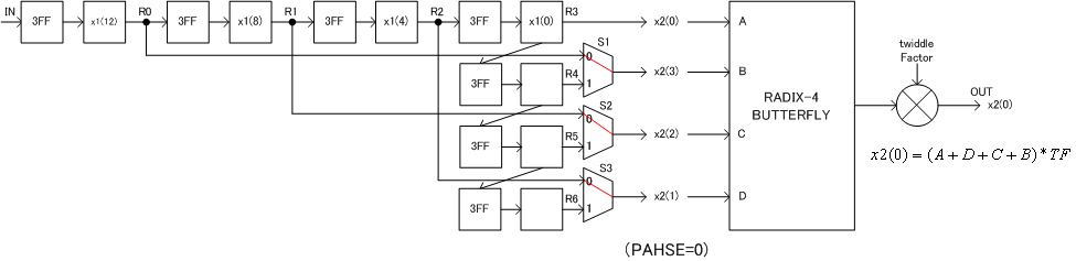 64point Fast Fourier Transform Circuit