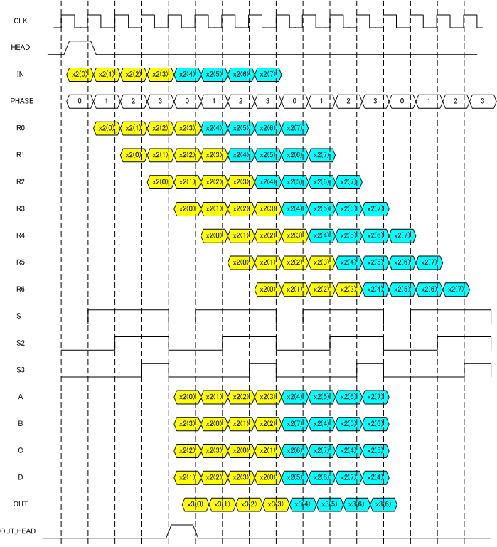 binary sequence conversion matrix